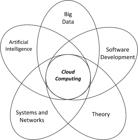 Cloud Computing theme components: Artificial Intelligence, Big Data, Software Development, Systems and Networks, Theory