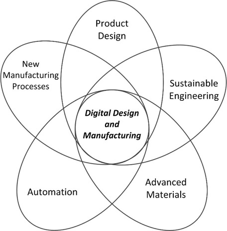 Digital Design and Manufacturing theme components: new manufacturing components, product design, sustainable engineering, advanced materials, automation